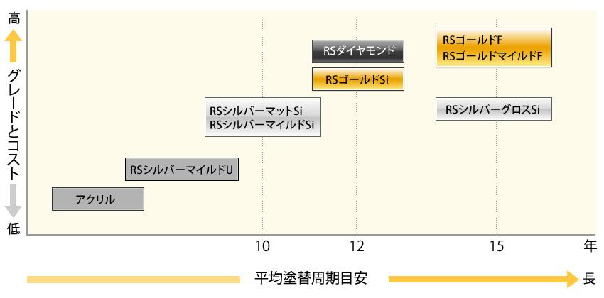 塗料のグレードコストと平均塗替え周期目安グラフ